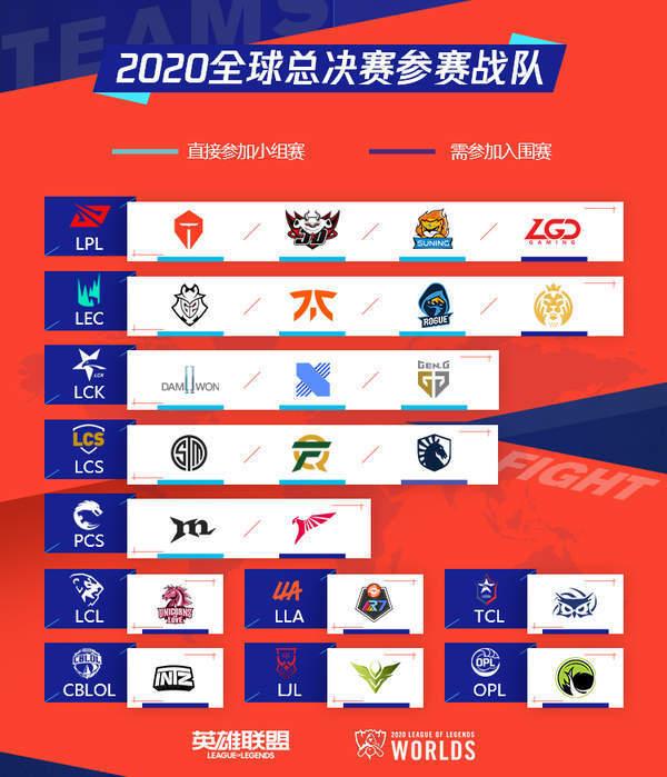 lol2020全球总决赛中国队